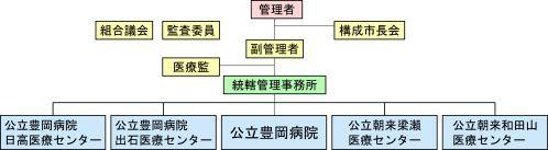 病院組合組織図(略)